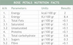 Πίνακας διατροφικής αξίας